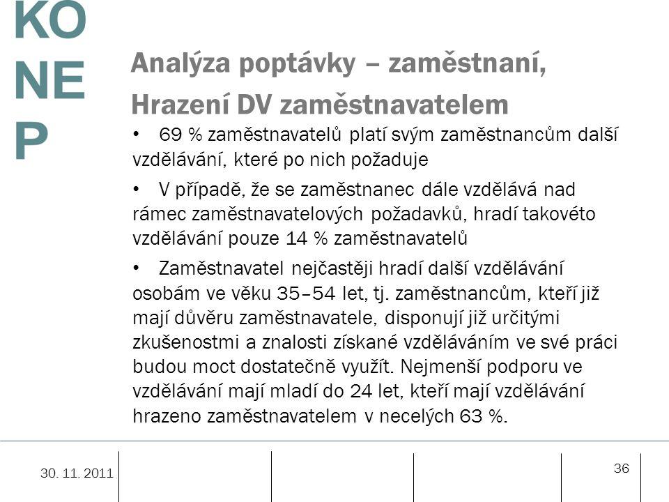 Analýza poptávky – zaměstnaní, Hrazení DV zaměstnavatelem