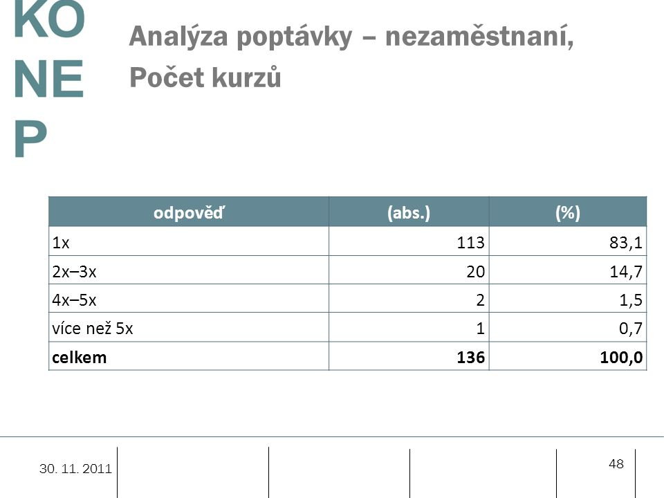 Analýza poptávky – nezaměstnaní, Počet kurzů