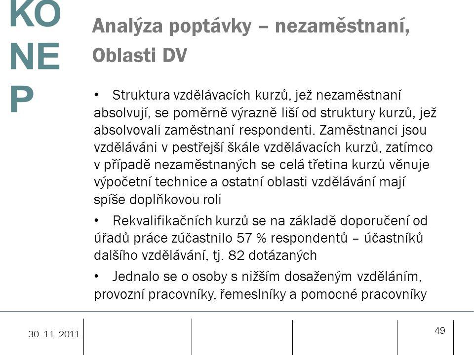 Analýza poptávky – nezaměstnaní, Oblasti DV