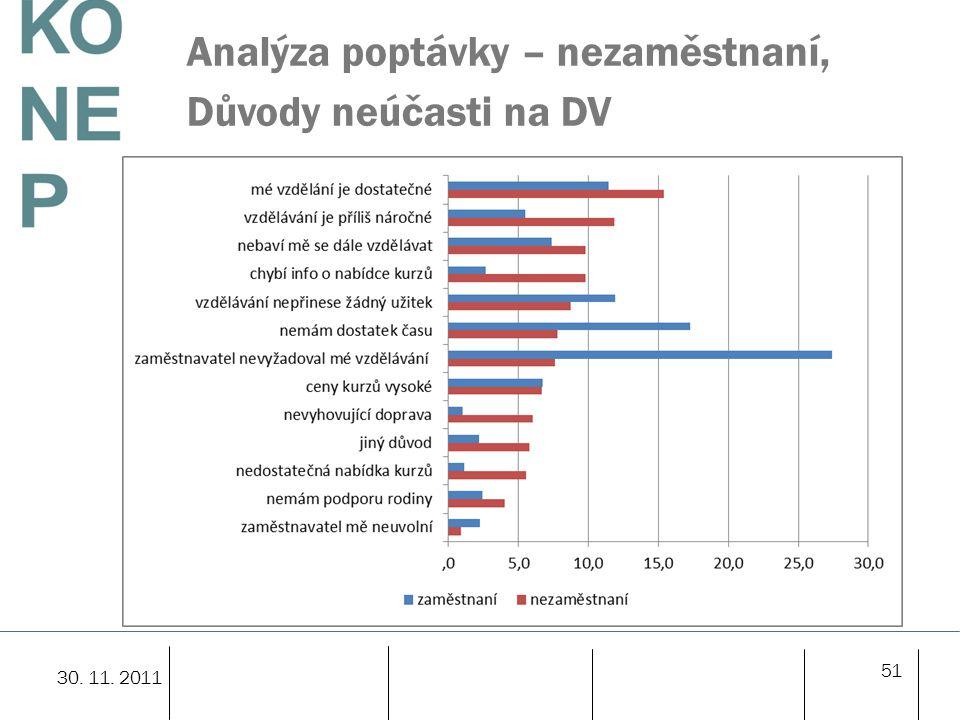 Analýza poptávky – nezaměstnaní, Důvody neúčasti na DV
