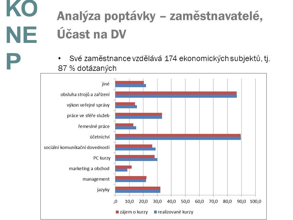 Analýza poptávky – zaměstnavatelé, Účast na DV