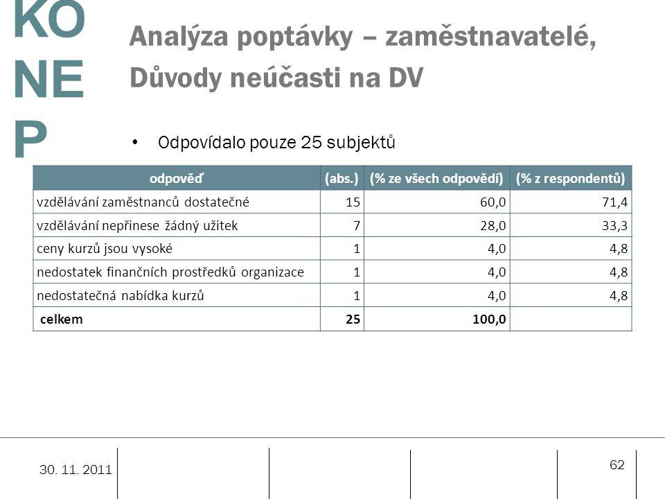 Analýza poptávky – zaměstnavatelé, Důvody neúčasti na DV