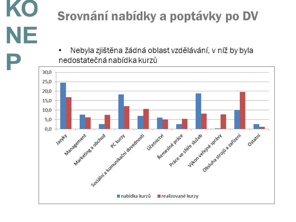 Srovnání nabídky a poptávky po DV