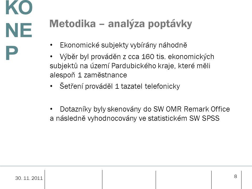 Metodika – analýza poptávky