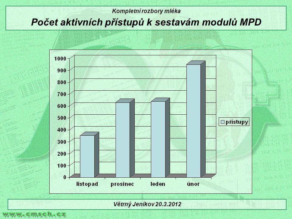 Kompletní rozbory mléka Počet aktivních přístupů k sestavám modulů MPD