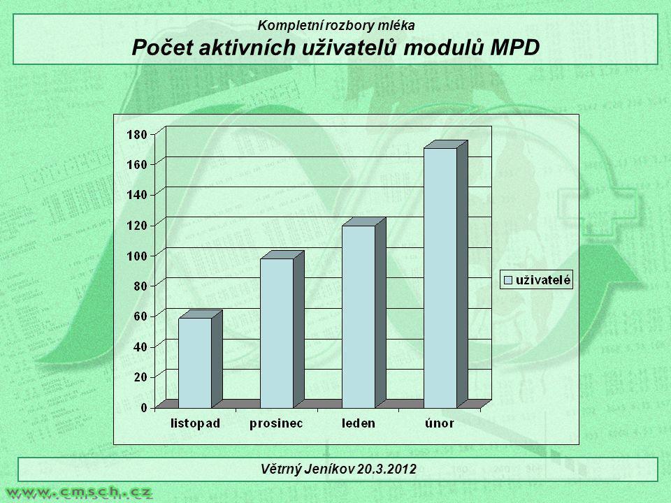 Kompletní rozbory mléka Počet aktivních uživatelů modulů MPD