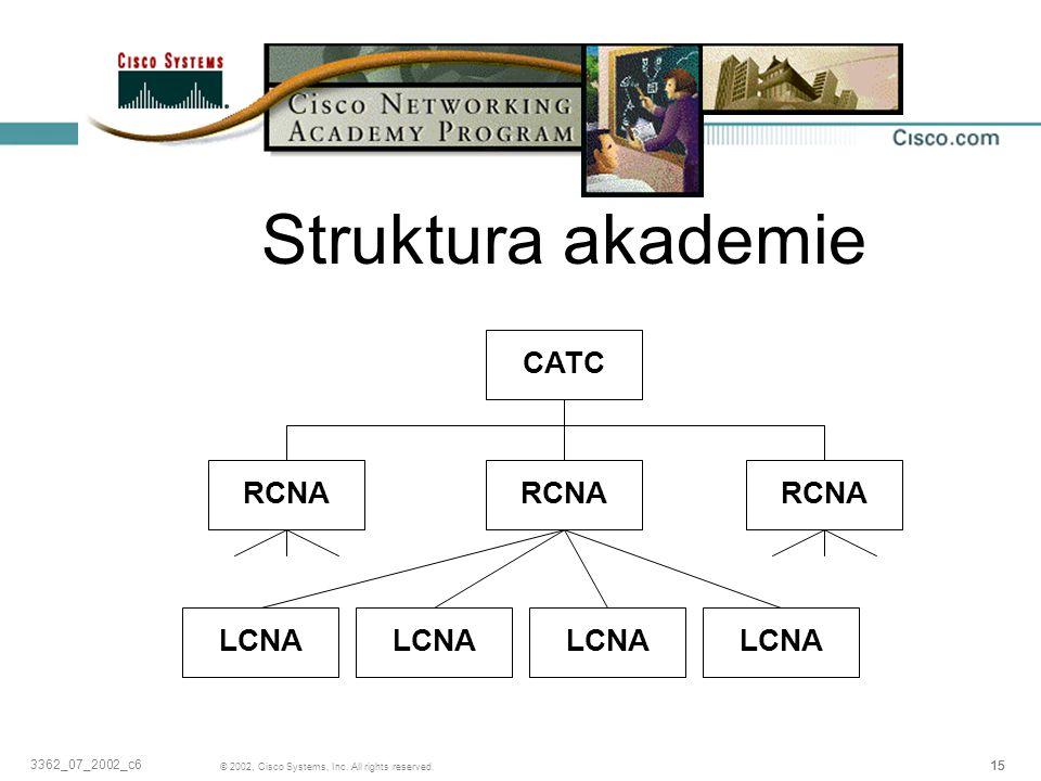 Struktura akademie CATC RCNA RCNA RCNA LCNA LCNA LCNA LCNA