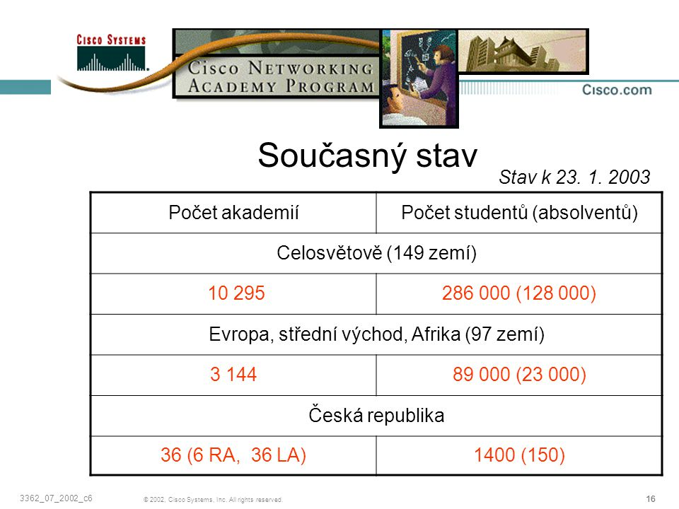 Současný stav Stav k 23. 1. 2003 Počet akademií
