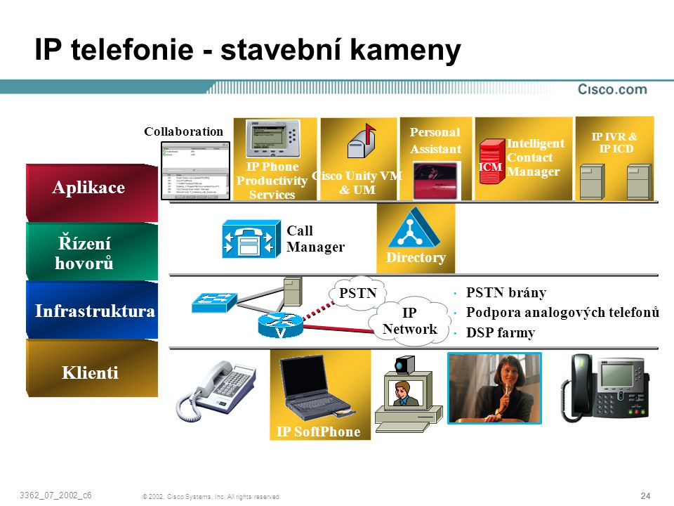 IP telefonie - stavební kameny