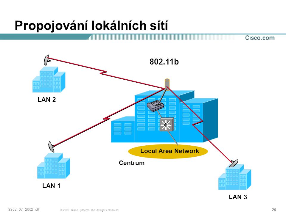Propojování lokálních sítí