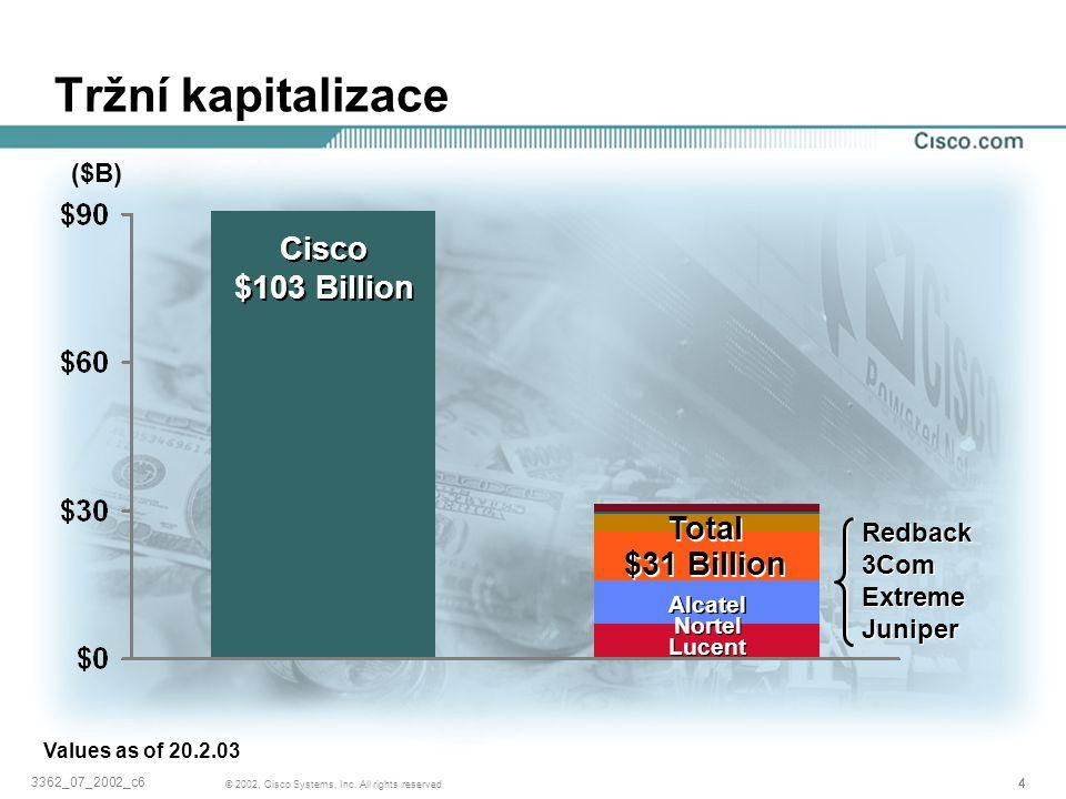 Tržní kapitalizace Cisco $103 Billion Total $31 Billion ($B) Redback