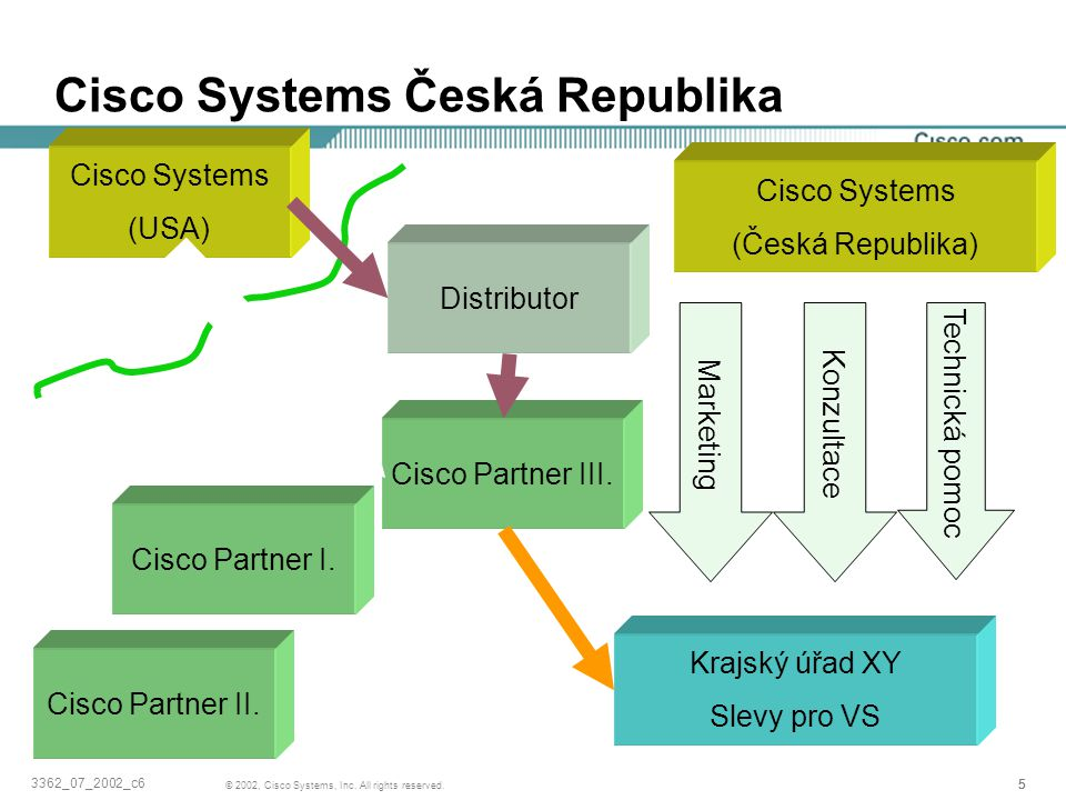 Cisco Systems Česká Republika
