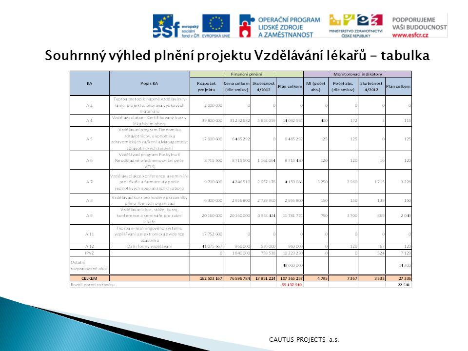 Souhrnný výhled plnění projektu Vzdělávání lékařů - tabulka