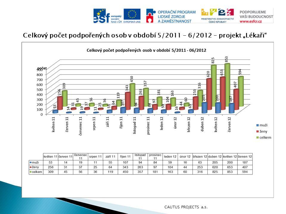 """Celkový počet podpořených osob v období 5/2011 – 6/2012 – projekt """"Lékaři"""