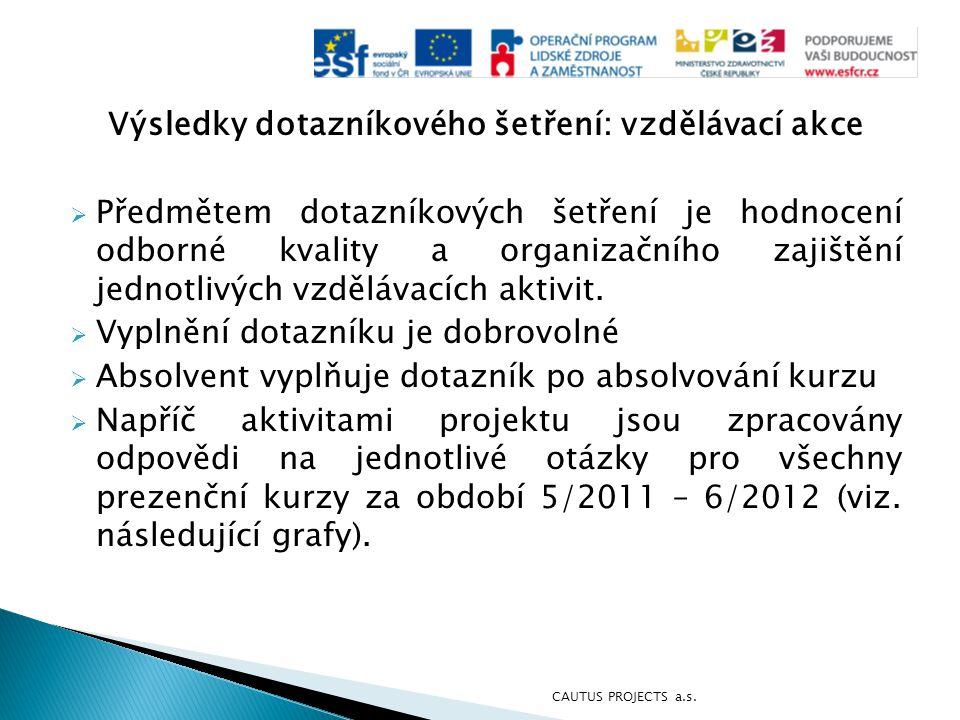 Výsledky dotazníkového šetření: vzdělávací akce