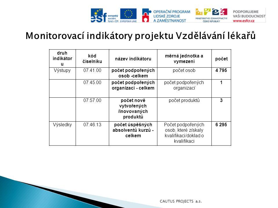 Monitorovací indikátory projektu Vzdělávání lékařů