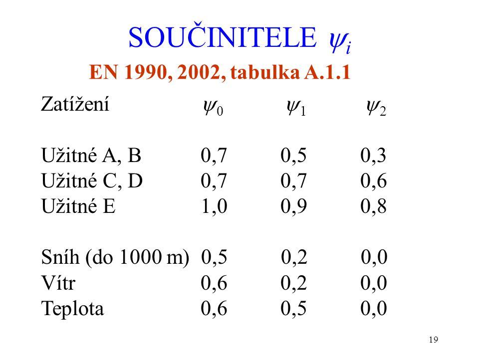 SOUČINITELE i EN 1990, 2002, tabulka A.1.1 Zatížení 0 1 2