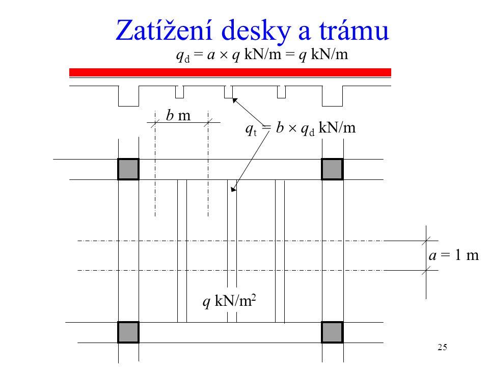 Zatížení desky a trámu qd = a  q kN/m = q kN/m b m qt = b  qd kN/m