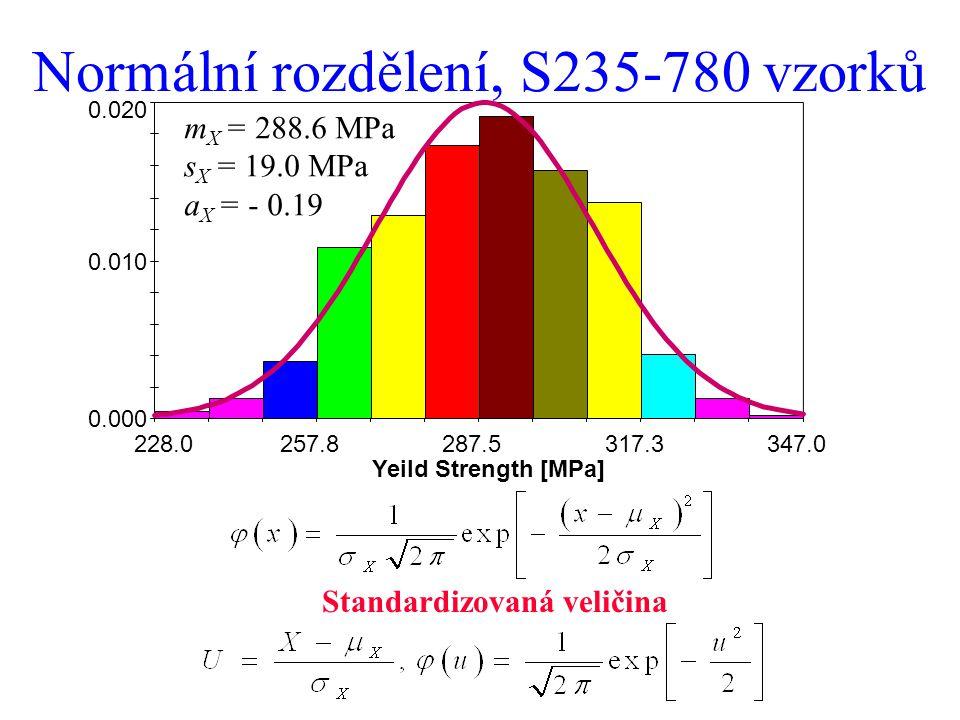 Normální rozdělení, S235-780 vzorků