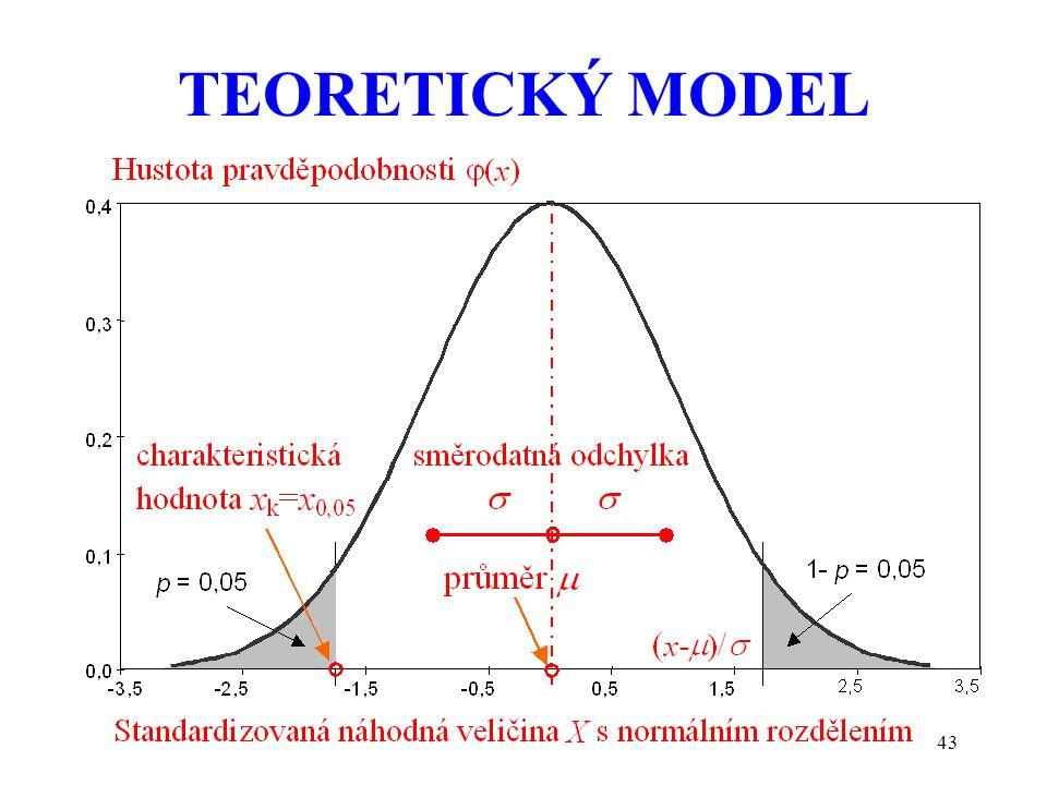 TEORETICKÝ MODEL