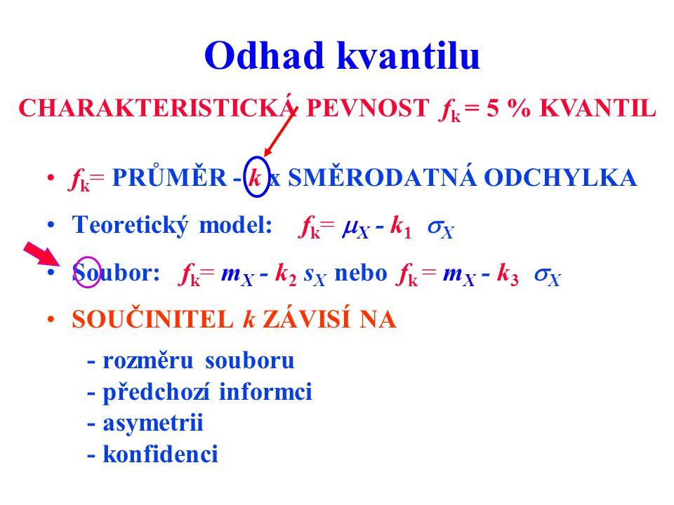 Odhad kvantilu CHARAKTERISTICKÁ PEVNOST fk = 5 % KVANTIL