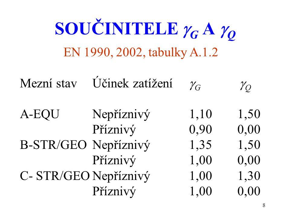 SOUČINITELE G A Q EN 1990, 2002, tabulky A.1.2