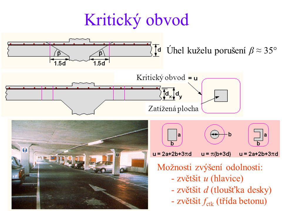 Kritický obvod Úhel kuželu porušení β ≈ 35°