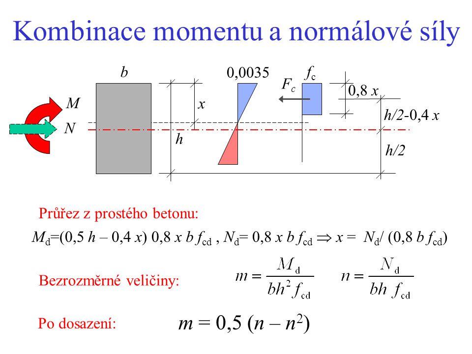 Kombinace momentu a normálové síly