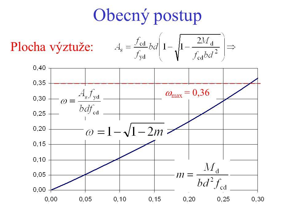 Obecný postup Plocha výztuže: wmax = 0,36