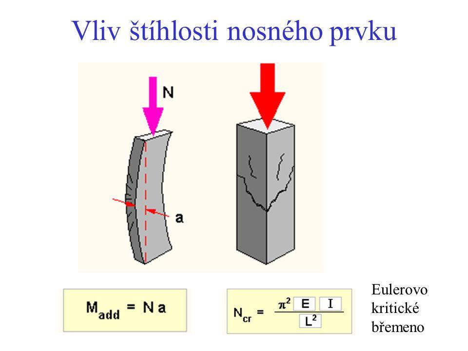 Vliv štíhlosti nosného prvku