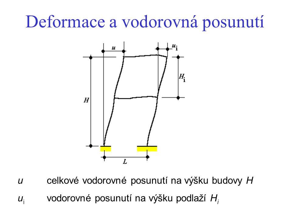 Deformace a vodorovná posunutí