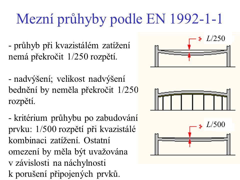 Mezní průhyby podle EN 1992-1-1