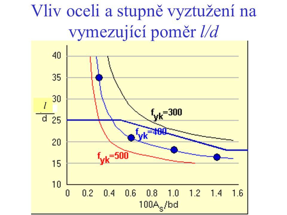 Vliv oceli a stupně vyztužení na vymezující poměr l/d
