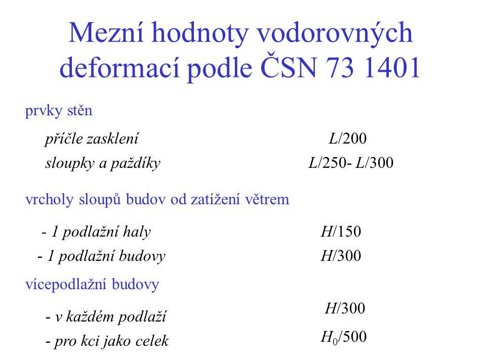 Mezní hodnoty vodorovných deformací podle ČSN 73 1401