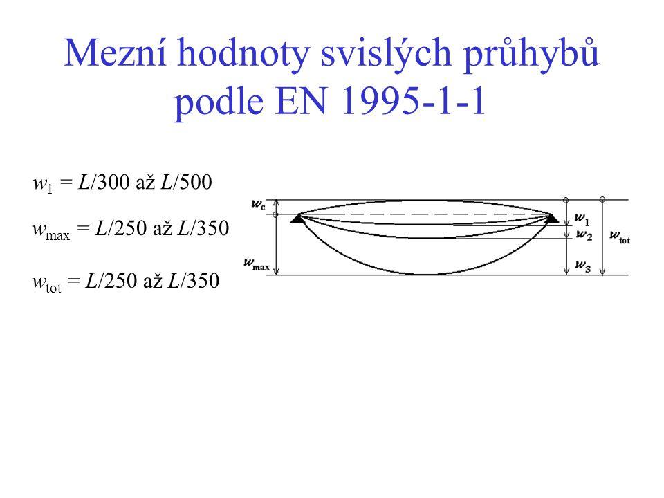 Mezní hodnoty svislých průhybů podle EN 1995-1-1