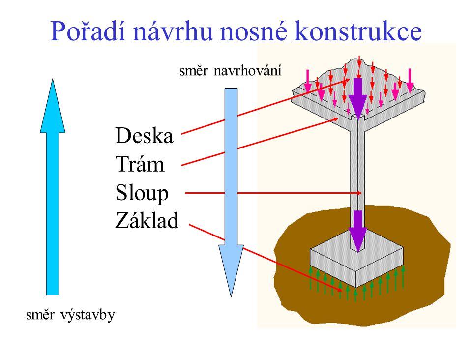Pořadí návrhu nosné konstrukce
