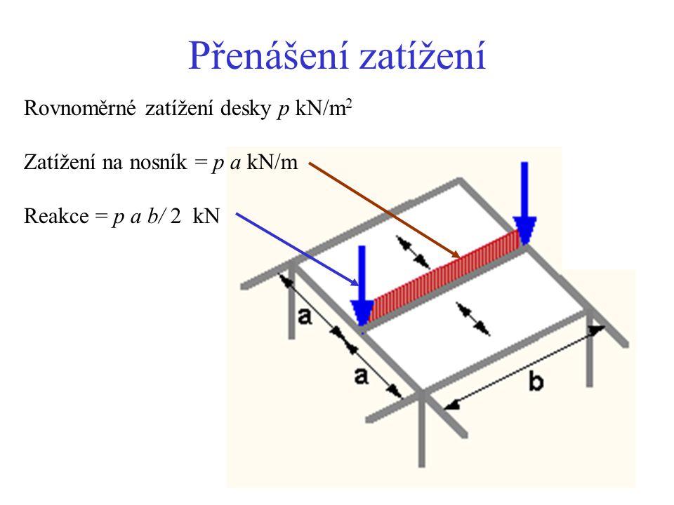 Přenášení zatížení Rovnoměrné zatížení desky p kN/m2