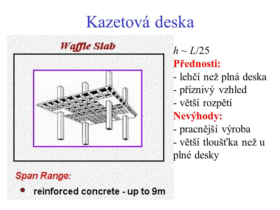 Kazetová deska h ~ L/25 Přednosti: lehčí než plná deska