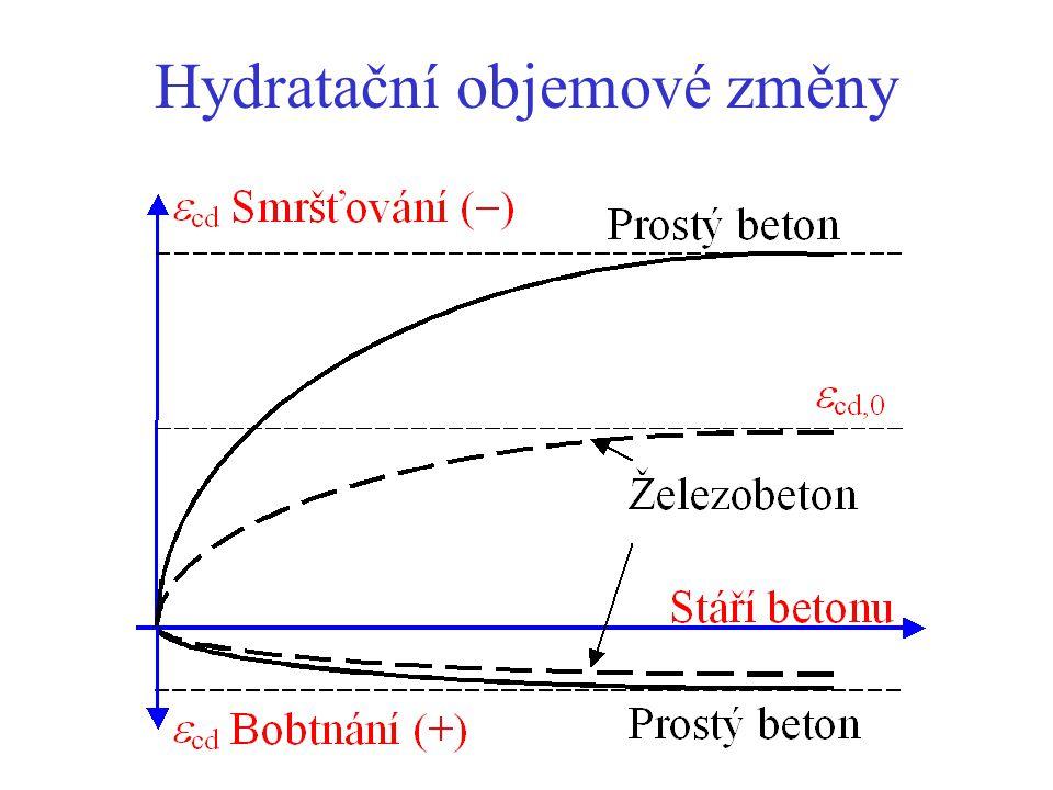 Hydratační objemové změny