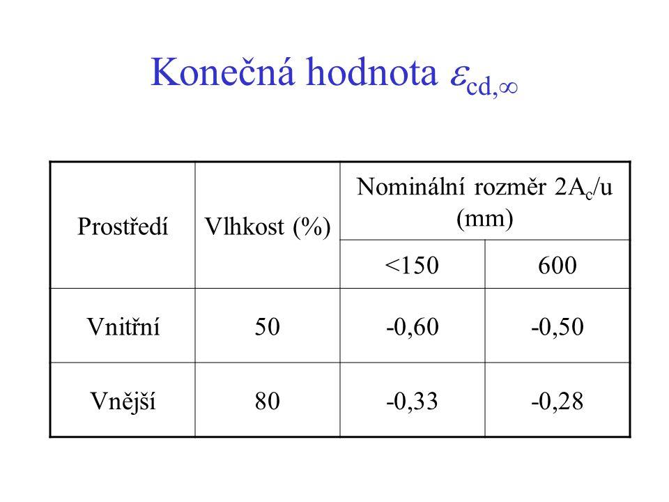 Nominální rozměr 2Ac/u (mm)