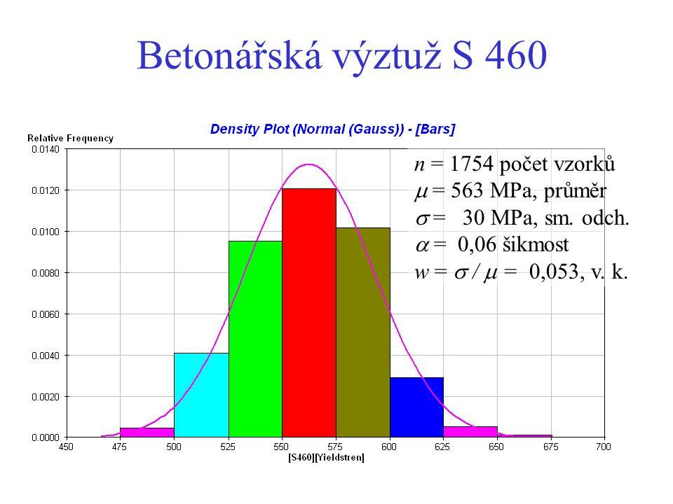 Betonářská výztuž S 460 n = 1754 počet vzorků  = 563 MPa, průměr