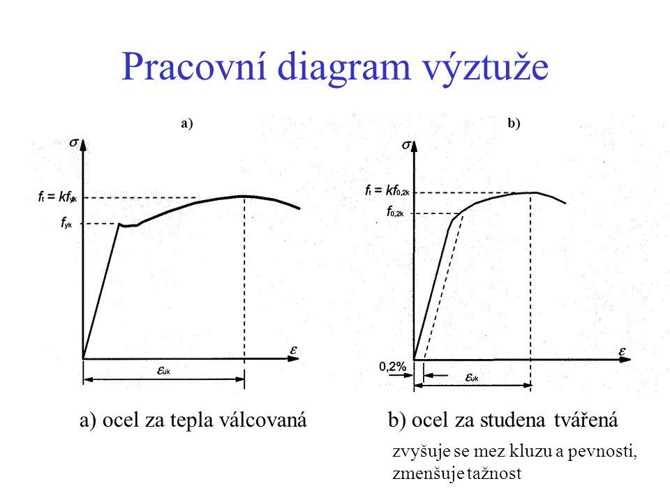Pracovní diagram výztuže
