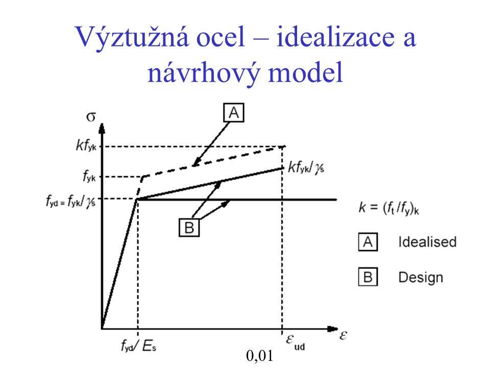 Výztužná ocel – idealizace a návrhový model