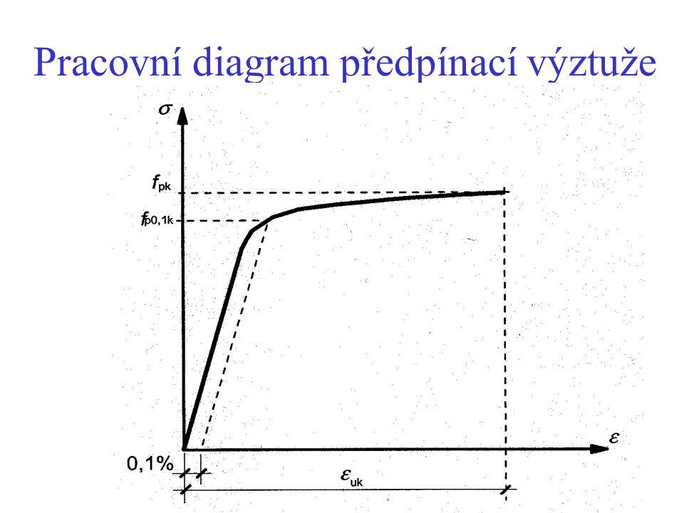 Pracovní diagram předpínací výztuže