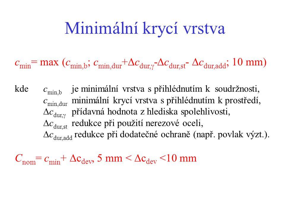 Minimální krycí vrstva