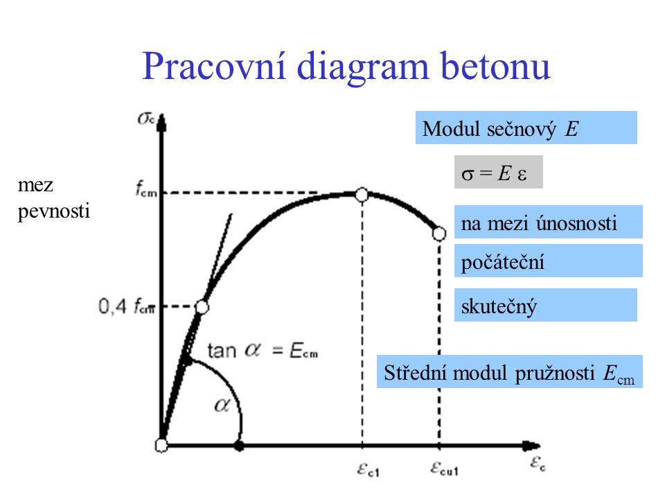 Pracovní diagram betonu