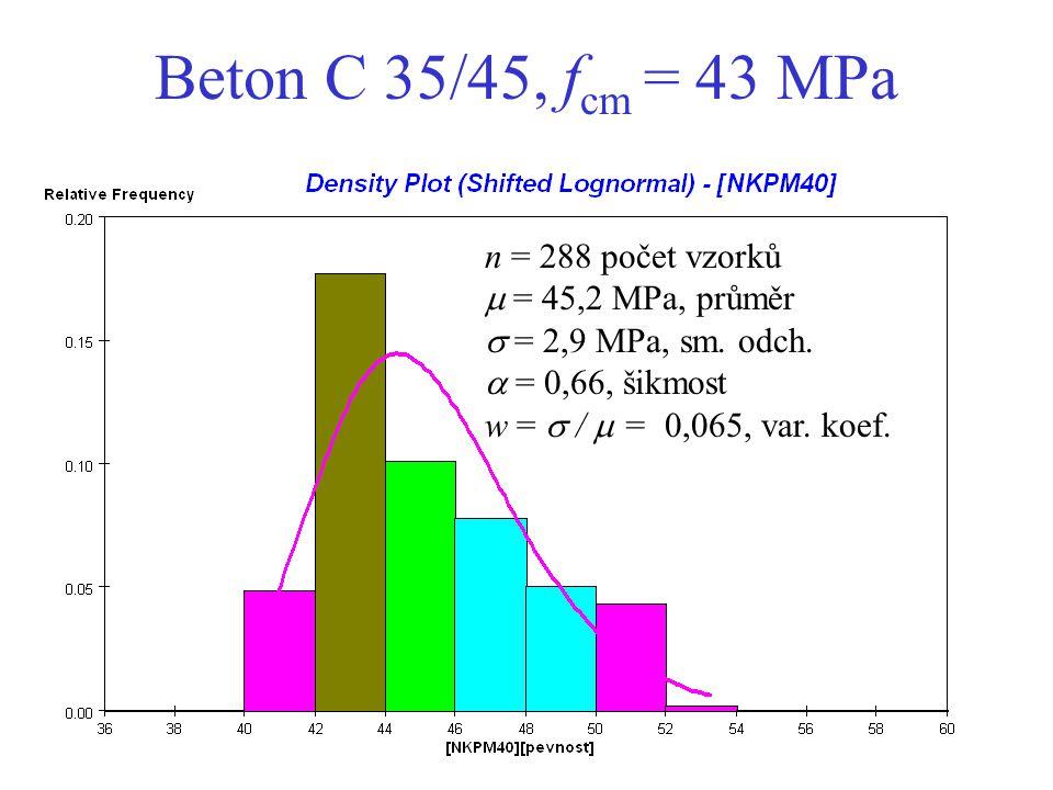 Beton C 35/45, fcm = 43 MPa n = 288 počet vzorků  = 45,2 MPa, průměr