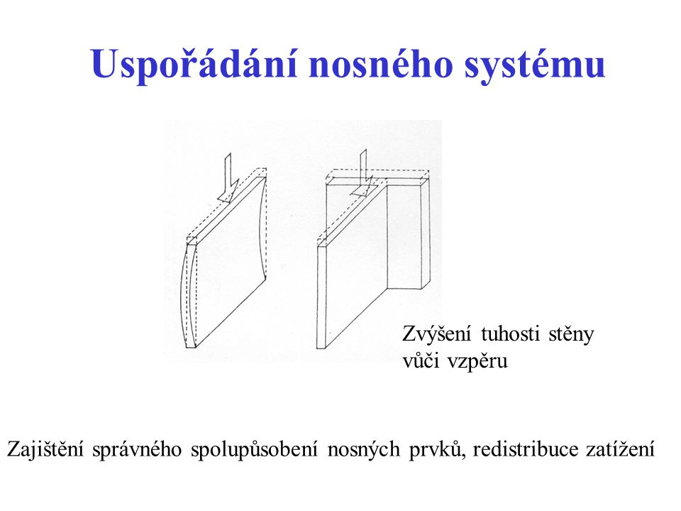 Uspořádání nosného systému