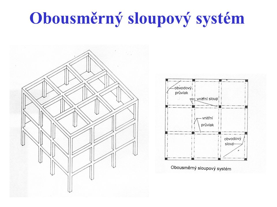 Obousměrný sloupový systém