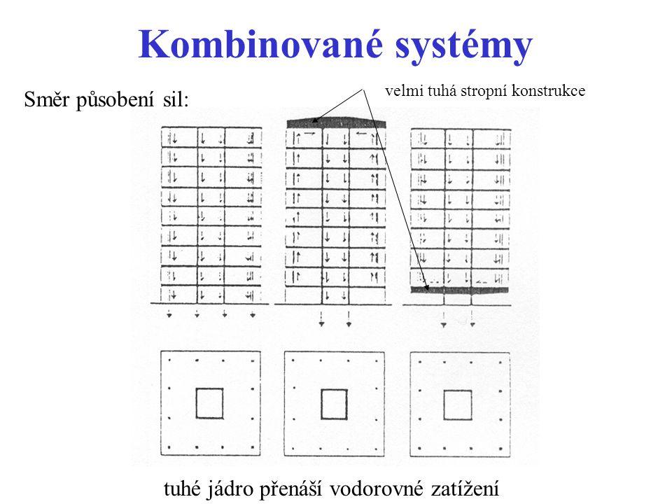 Kombinované systémy Směr působení sil: